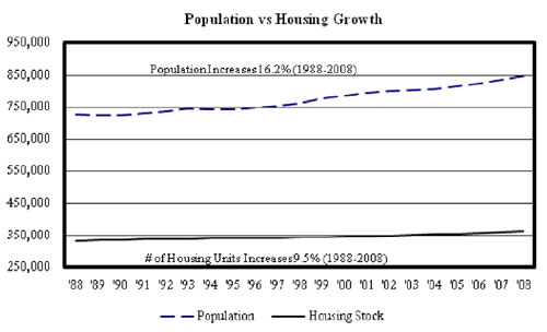 Population vs Housing Growth